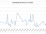Grafiek_Groenling_28-10-2012_tm_17-5-2013