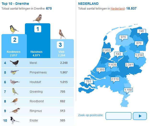 tuinvogeltelling2013_drenthe