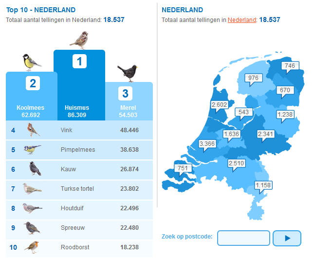 tuinvogeltelling2013_nederland