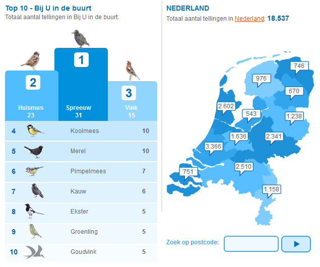 tuinvogeltelling2013_postcode
